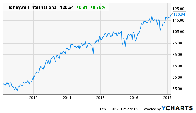 Honeywell International Has Shown Upside, Does Value Remain?