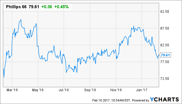 Earnings Analysis & Update for Phillips 66 (NYSE:PSX)?