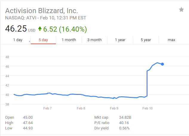 Activision Blizzard: It's Not About The Buyback