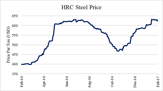 Steel Dynamics - A Ripe Opportunity