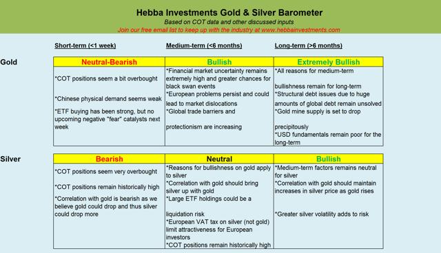 專注於黃金投資的Hebba Investments認為,短線金價持續上漲之後,出現超買跡象;中長線美國政策不確定性,歐元區政治不確定性,將刺激黃金需求。