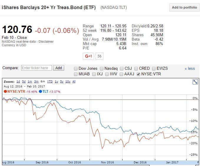 Financial Stocks Worth Chasing: Ventas, Inc. (VTR), The Progressive Corporation (PGR)