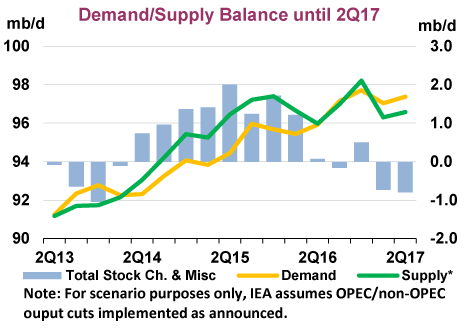 Global oil demand improves but slowdown still forecast for 2017: IEA