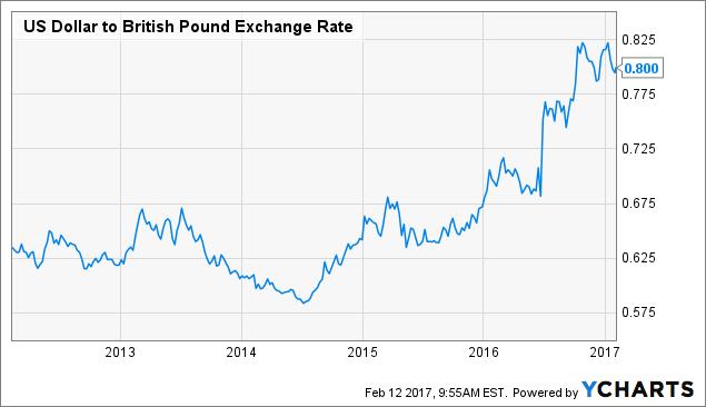 US Dollar to British Pound Exchange Rate Chart