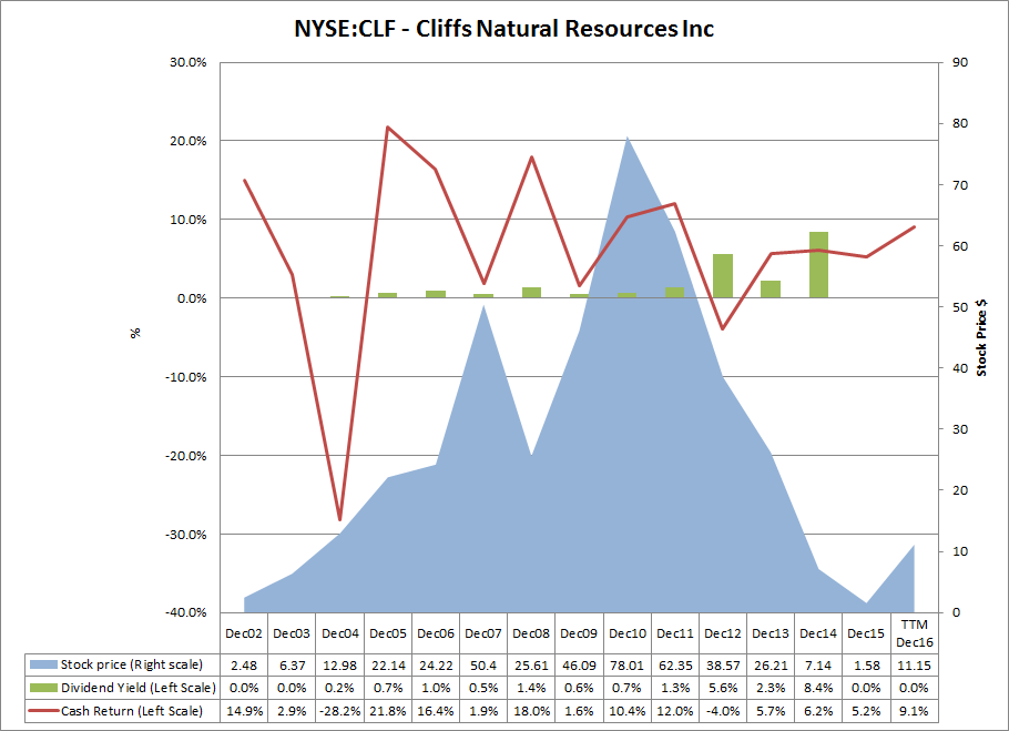 Active Volume Stock: Cliffs Natural Resources Inc. (NYSE:CLF)