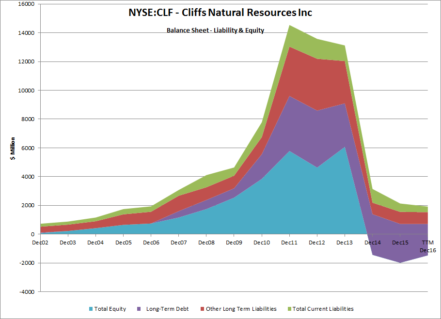 Cliffs Natural Resources Inc. (CLF), AK Steel Holding Corporation (AKS) class=