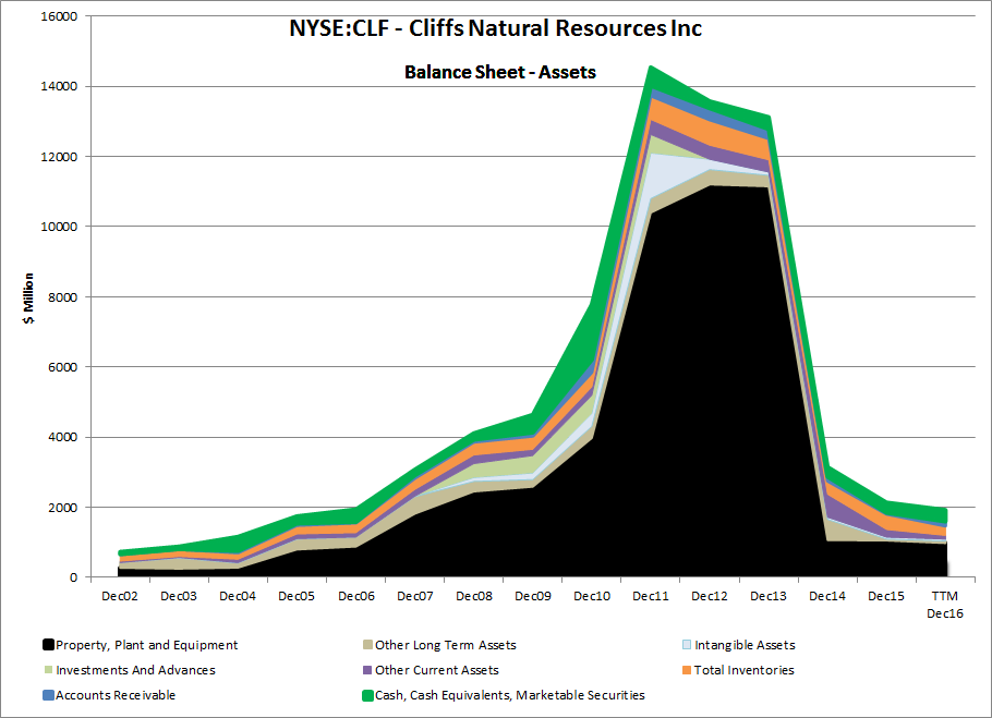 The Cliffs Natural Resources Inc