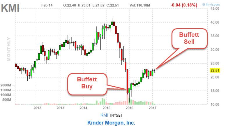 Kinder Morgan Warren Buffett Just Liquidated His Entire