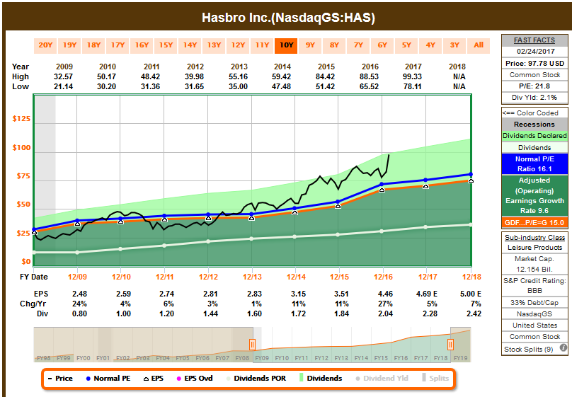 Hasbro stock options