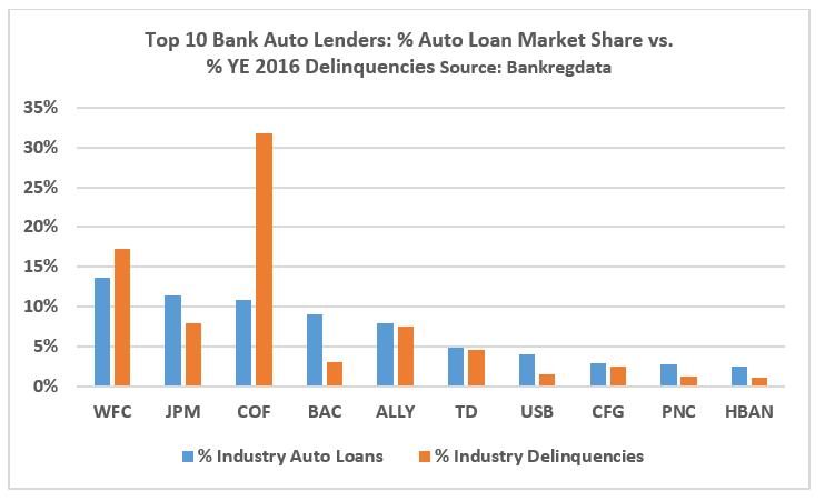 Bank Auto Lending Regulators Are Worried Should