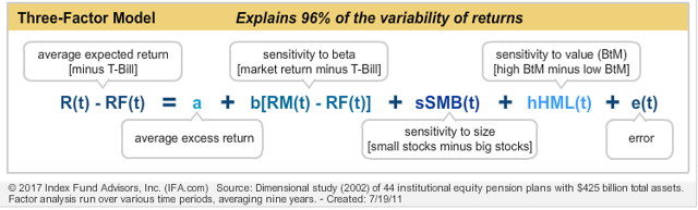 fama and french three factor model research paper A study by jegadeesh and titman  cludes the paper 1 capm vs fama and  french three factor model  the statistical power, so researchers sort securities.
