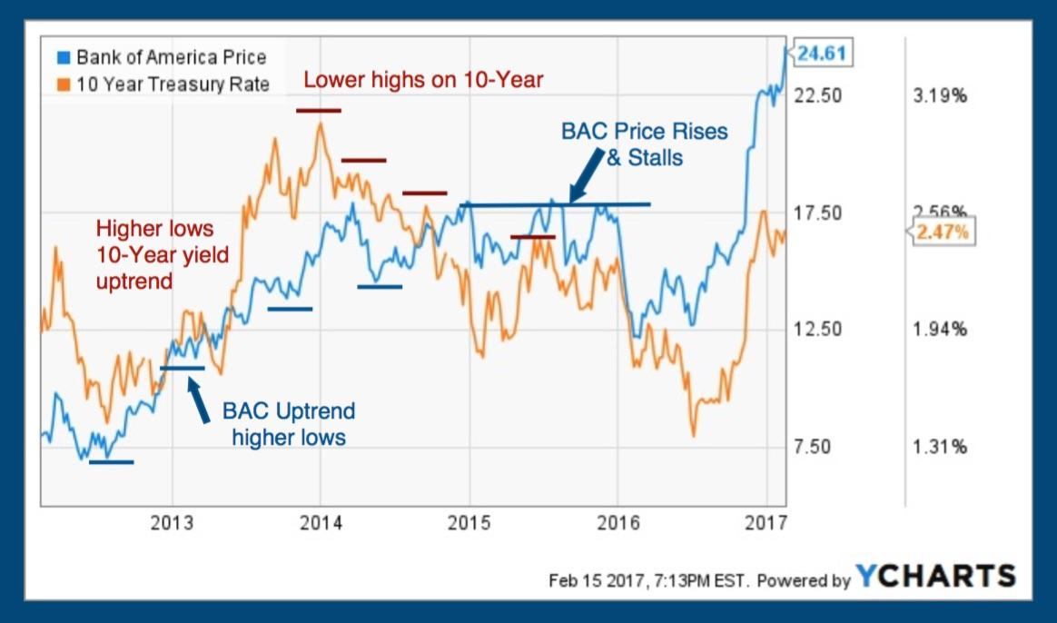 What Wall Street is saying about Bank of America Corporation (NYSE:BAC)