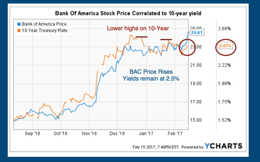 The Top Three Holders Of Bank of America Corporation (BAC)