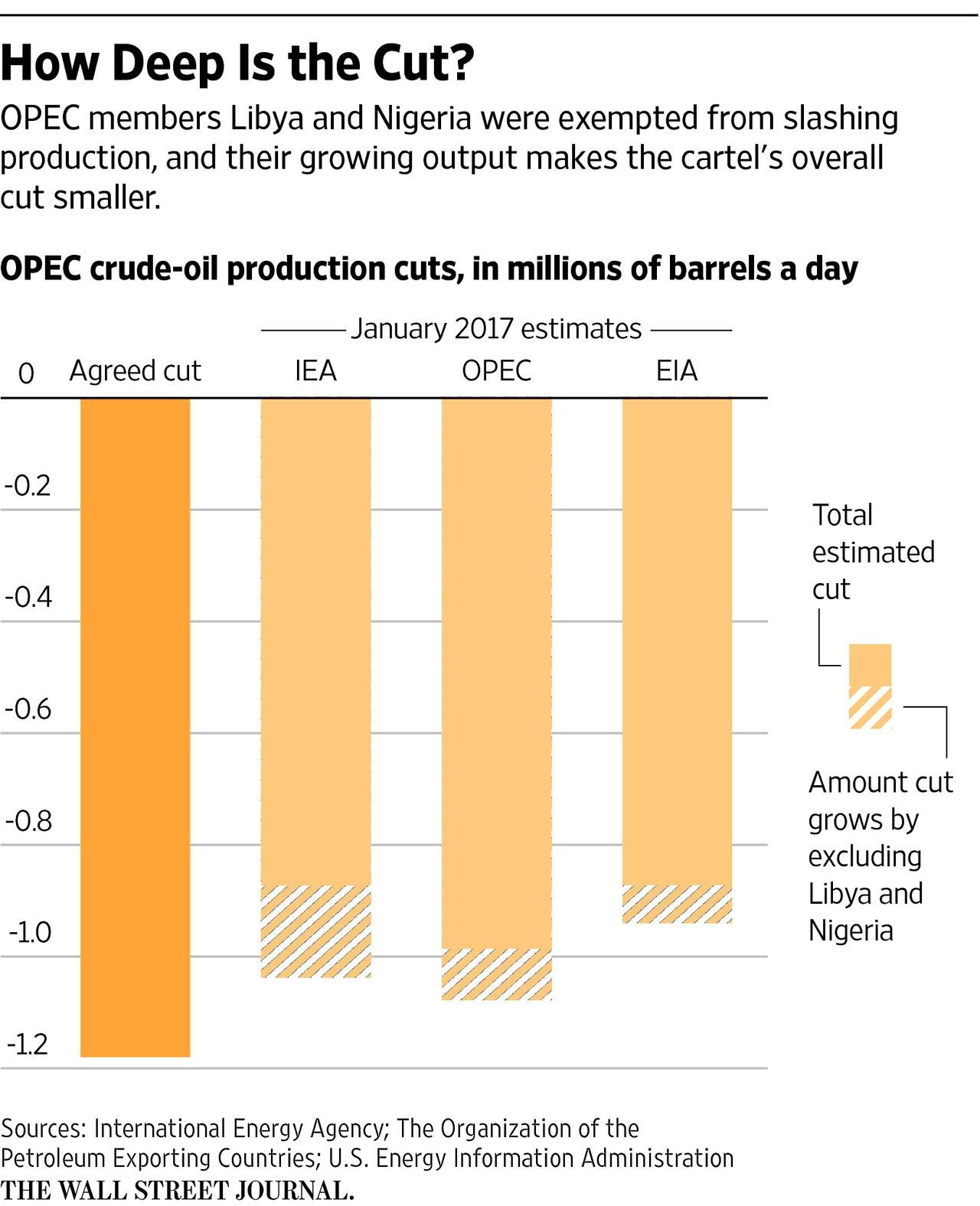 OPEC delivering on agreed oil output cuts, says Kuwait
