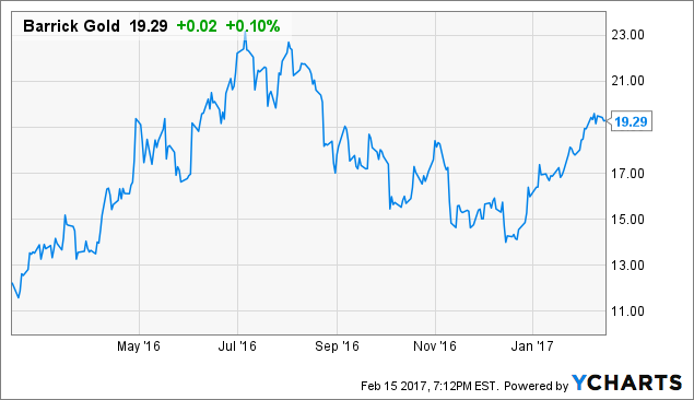 Barrick Gold Corporation (ABX) Downgraded to