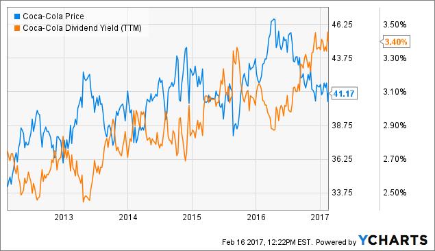 Earnings Analysis of: The Coca-Cola Company (NYSE:KO)