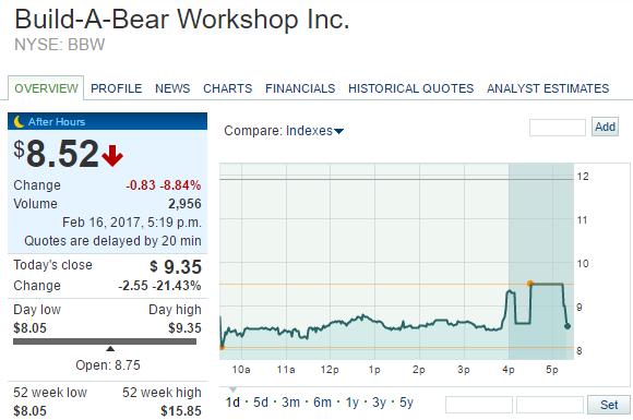 Build-A-Bear Workshop Inc
