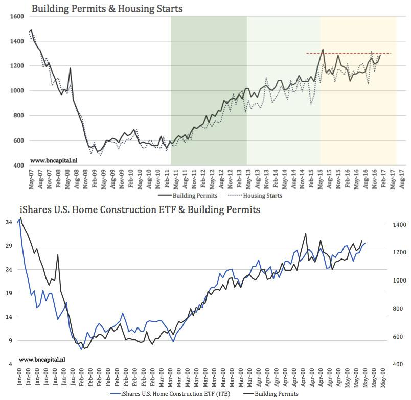 US Housing Starts Pull Back In January But Building Permits Jump