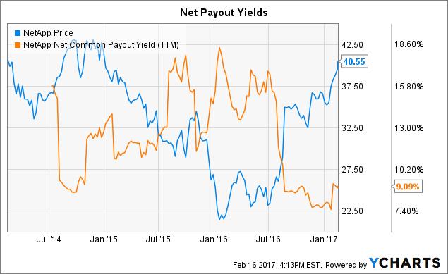 Analyst's Report Recap: NetApp Inc. (NASDAQ:NTAP)