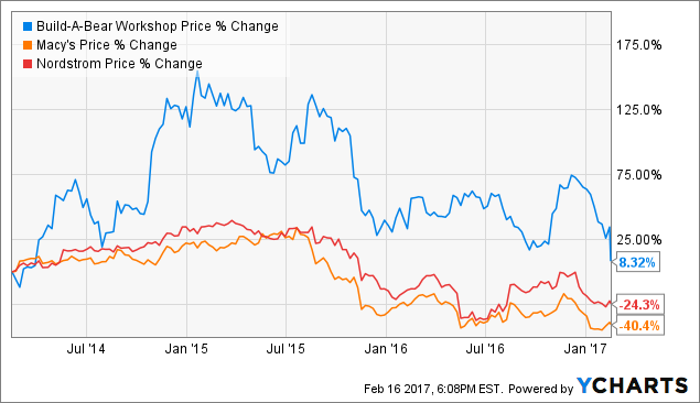 analysis of build a bear workshop inc Should you invest in build-a-bear workshop, inc here we compare the current share price of build-a-bear workshop to its discounted cash flow analysisvalue.