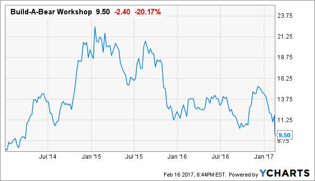 Build-A-Bear Workshop, Inc. (BBW) Trading Down 4% After Earnings Miss