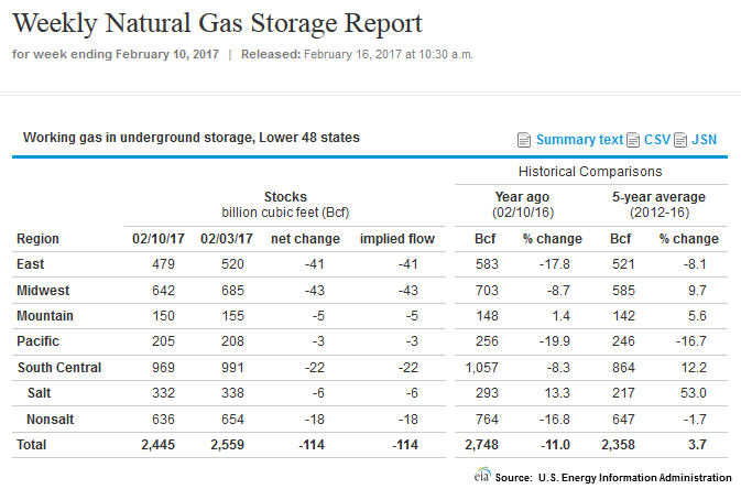 Why Do Natural Gas Stocks Track Oil