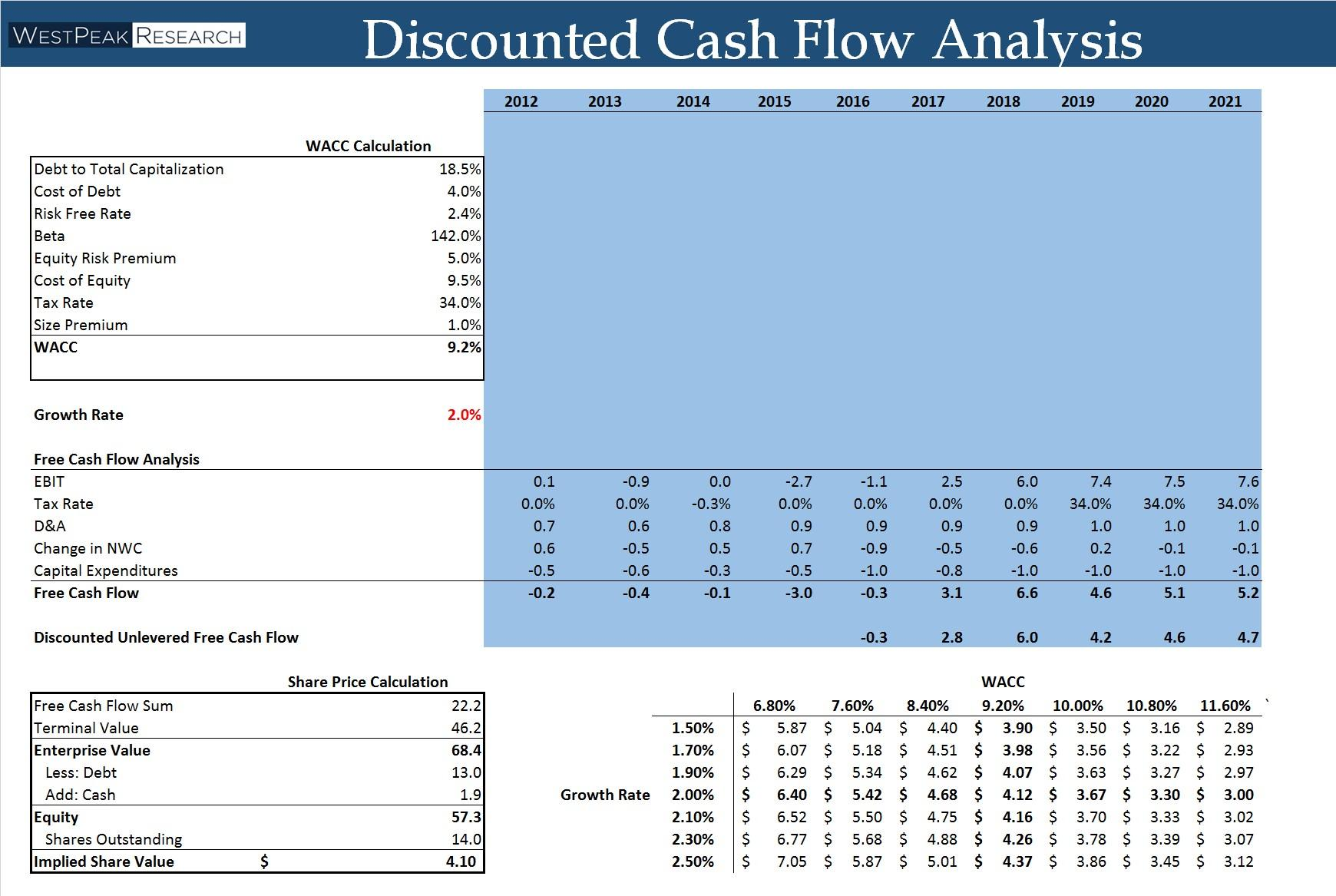 cash flow and balance sheet relationship