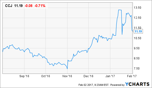 Stock Showing Surging Activity: Cameco Corporation (NYSE:CCJ)