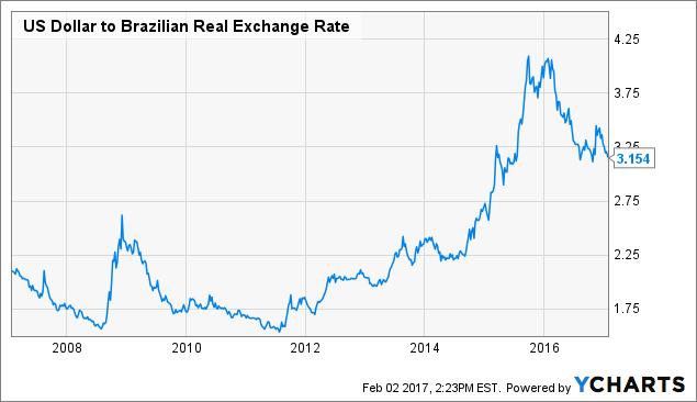 How To Trade Brazilian Stocks - iShares MSCI Brazil Capped ETF (NYSEARCA:EWZ) | Seeking Alpha