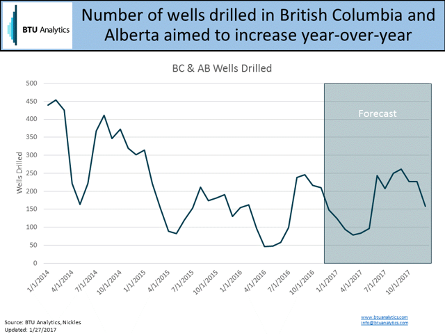 Bc Natural Gas Production Forecast