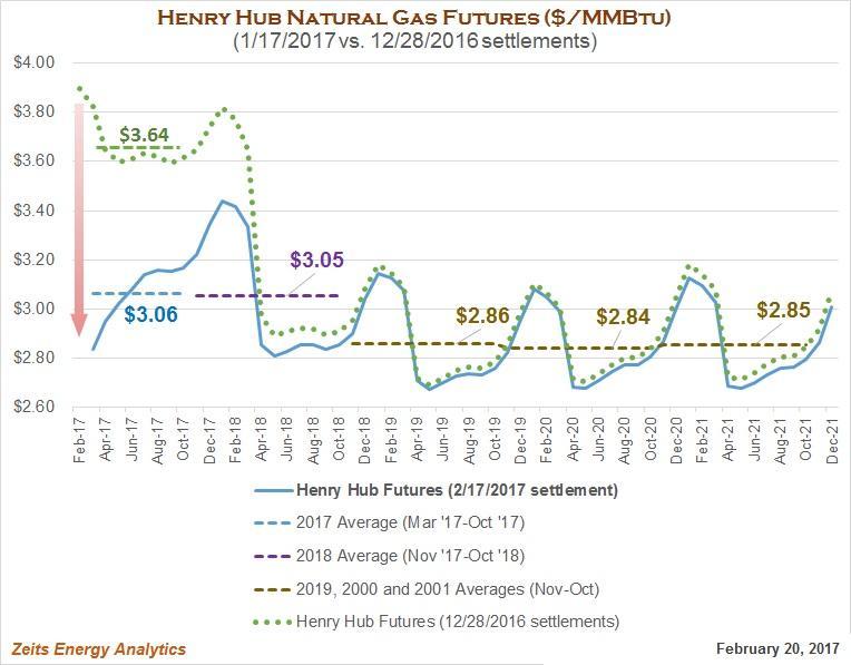 Natural Gas Price Futures Predictions