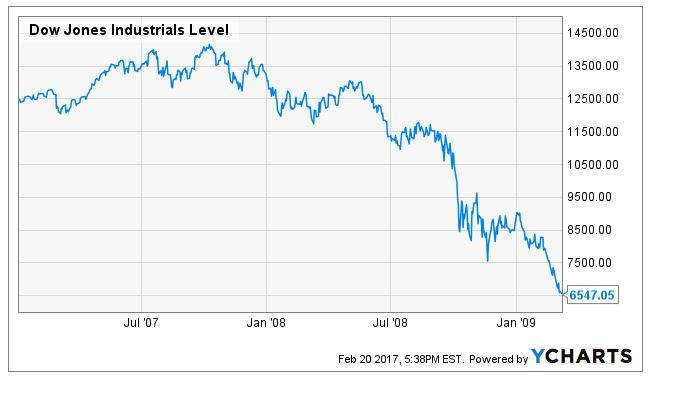 You Panicked In 2009 And Cashed Out: How'd That Work Out For You? - Verizon Communications (NYSE ...