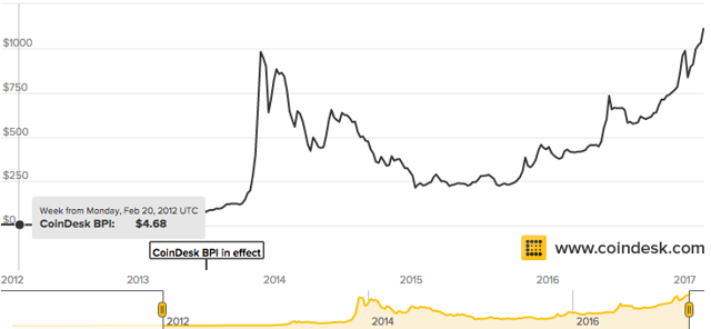 bitcoin long term price