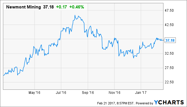 Is Newmont Mining Corporation (NEM) Preparing For A Breakout Trade?