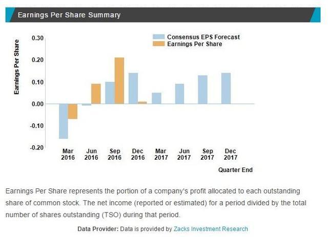 Zacks on CDE earnings