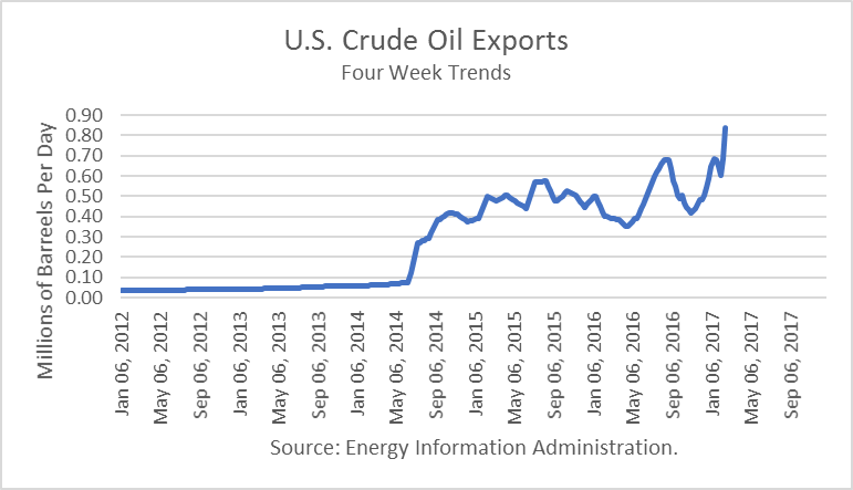 How US Refinery Demand and Crude Oil Imports Affect Inventories