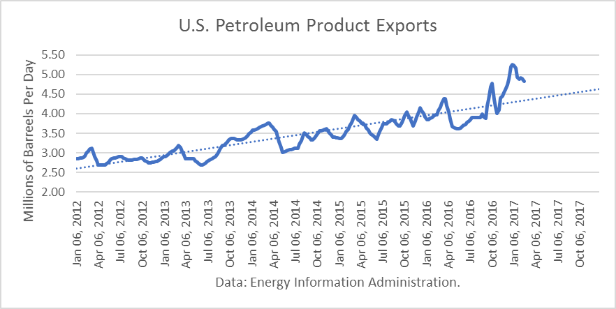 Another Record Week for US Oil Exports as Production Surges
