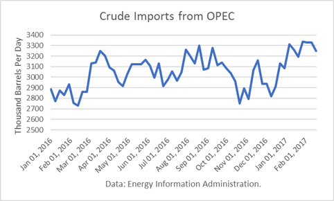 Mixed Oil Inventory Data Caps Crude Prices