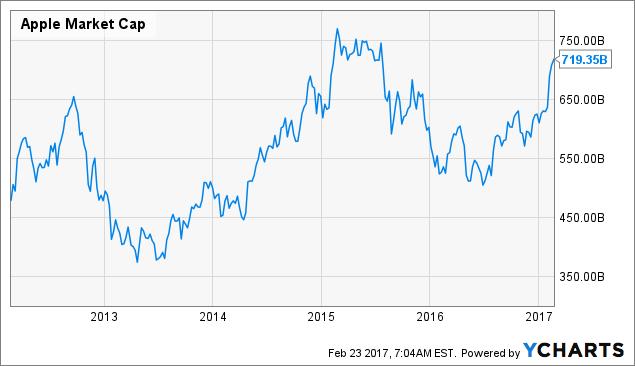 AAPL Market Cap Chart