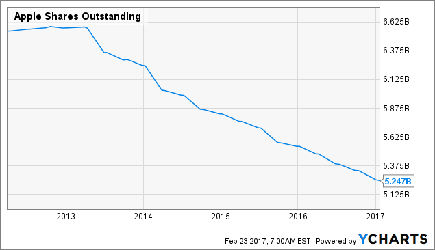 Apple Inc Historical Shares Outstanding Data