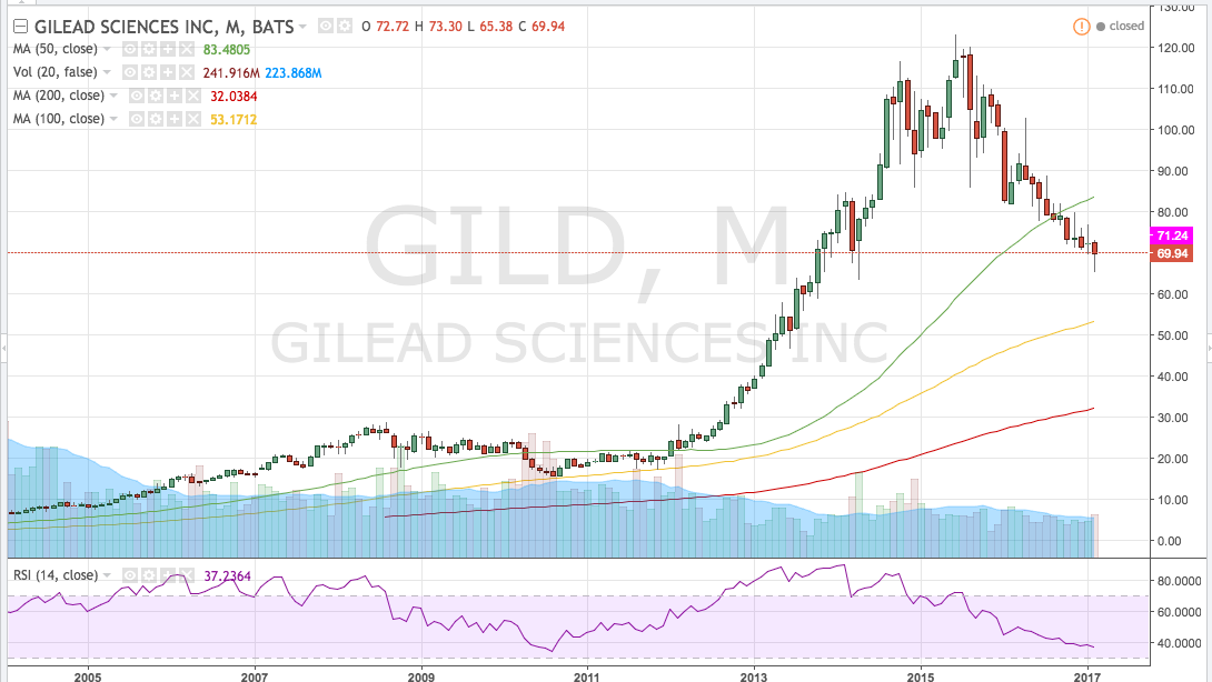 The Case for and Against Gilead Sciences Inc. (GILD)