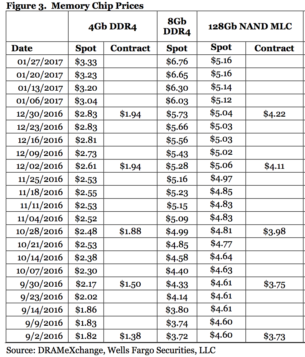 Contract Pricing: Micron Technology: High Case Estimate For February