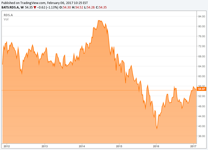 Natural Gas Royalty Trust Etf
