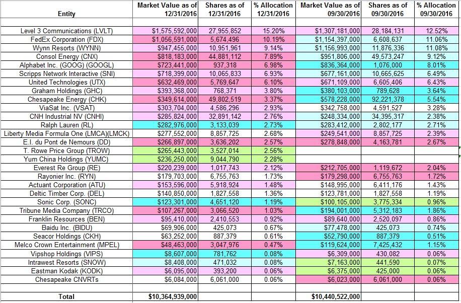 Tracking Mason Hawkins Southeastern Asset Management