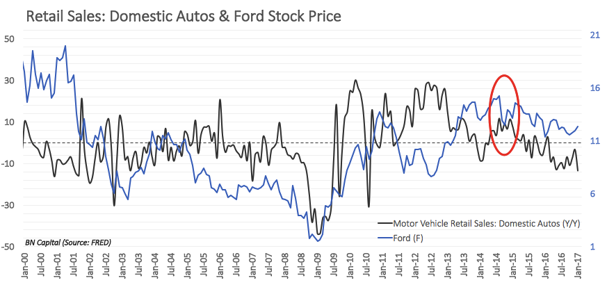 Ford Breakout Ahead Ford Motor Company Nyse F