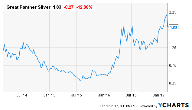 Zacks Investment Research Upgrades Great Panther Silver Ltd (GPL) to Buy