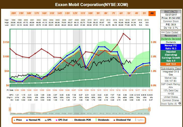 a report on the stock price analysis of exxon See which way exxon mobil is trending, view entry and exit signals and check the latest market data and chart this report is compiled using proprietary analysis based on marketclub's trade triangle and smart scan scoring technology.