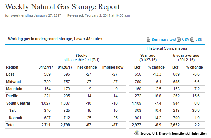 Natural Gas Producers List Stocks