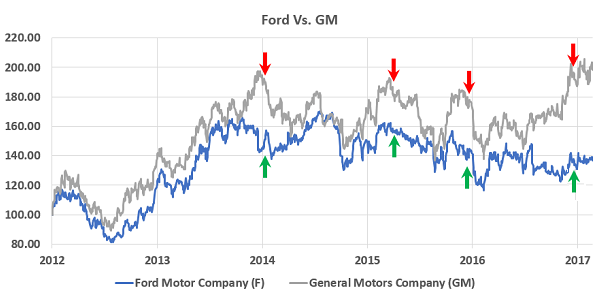 Etf pairs trading 101 steve auger seeking alpha for Ford motor company pricing strategy