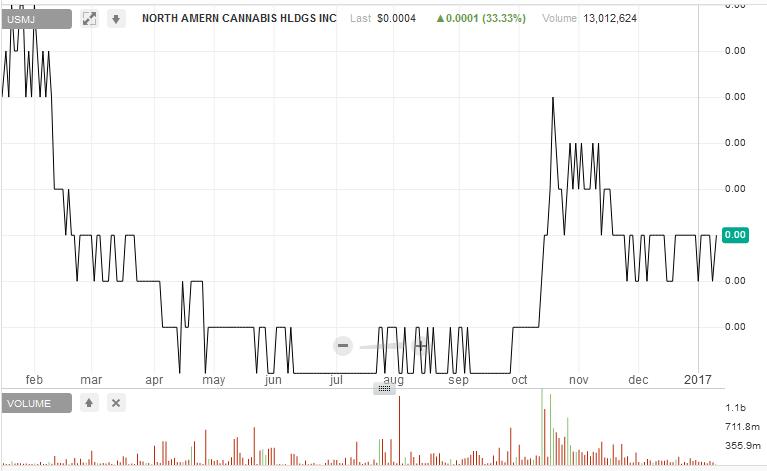 Mjna Medical Marijuana I Crowdsourced Stock Ratings